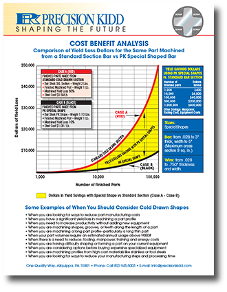Cost/Benefit Analysis Document